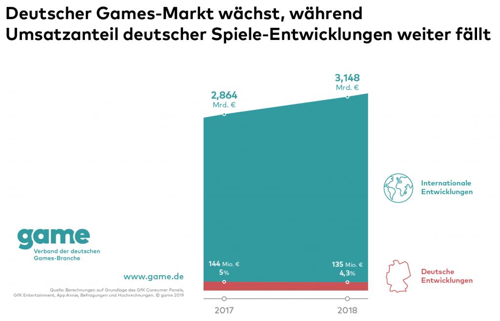 Deutsche Entwicklerfirmen machen gerade einmal 4,3% des weltweiten Anteils aus