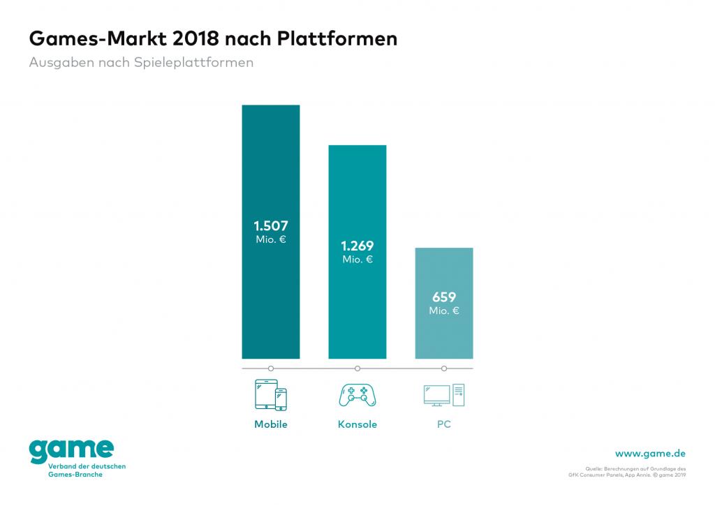 Games-Markt 2018 nach Plattformen