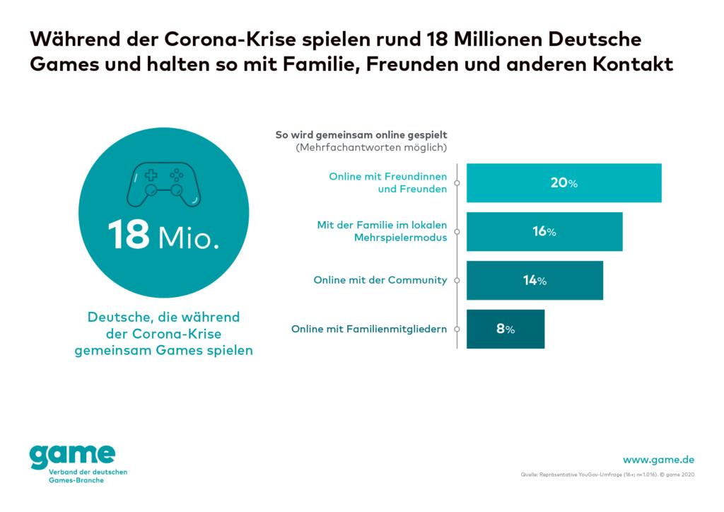 18 Millionen spielen Deutsche Games in der Corona Krise